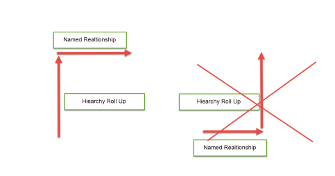 Named Relationships